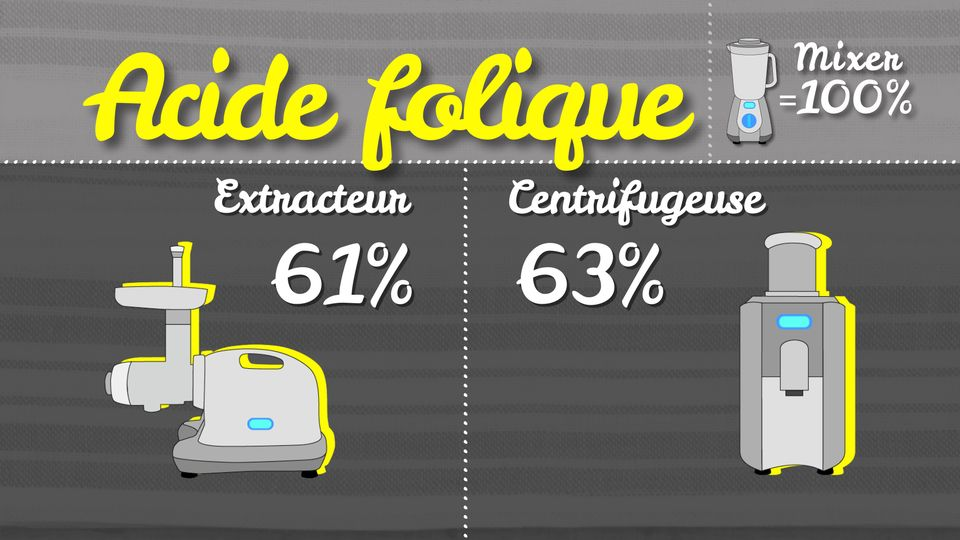 Acide folique [RTS]