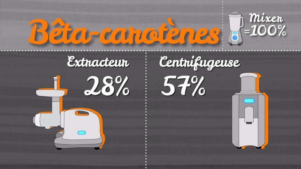 Beta-carotènes [RTS]