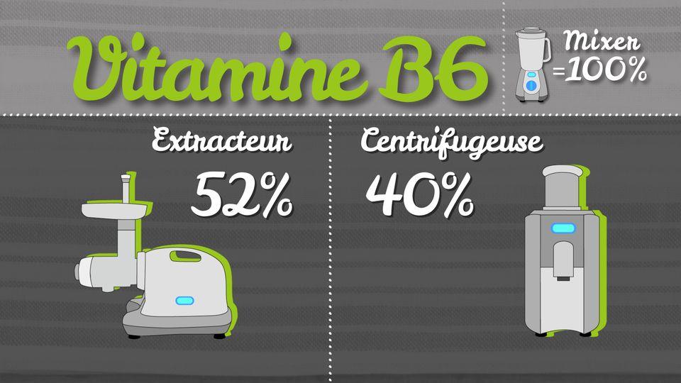 Vitamine B6 [RTS]