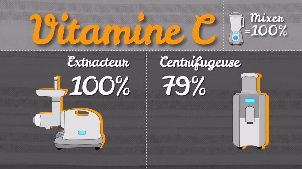 Vitamine C [RTS]