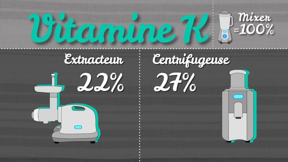 Vitamine K [RTS]