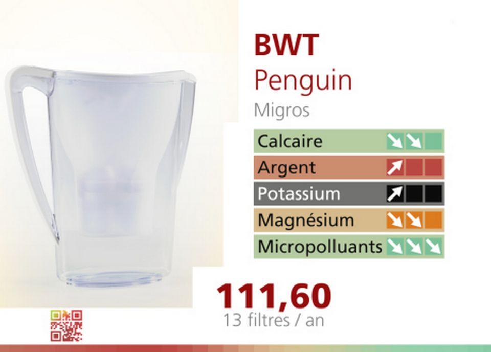 Le filtre BWT de Penguin. [RTS]