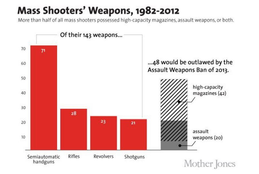 Les armes utilisées dans les tueries aux Etats-Unis, selon la base de données de Mother Jones.