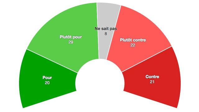 Résultats du premier sondage pour l'initiative AVS Plus. [RTS]