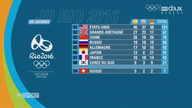JO 2016. Le tableau final des médailles. De USA (1er) à Suisse (24e) [RTS]