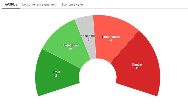 L'initiative AVSPlus ne convainc pas la majorité, selon un second sondage SSR. [RTS]