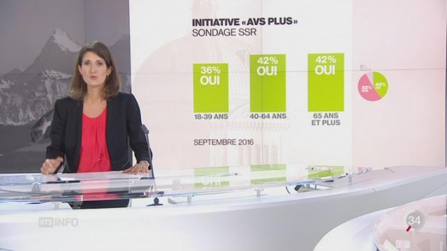 L'initiative AVSplus serait rejetée d'après un nouveau sondage [RTS]