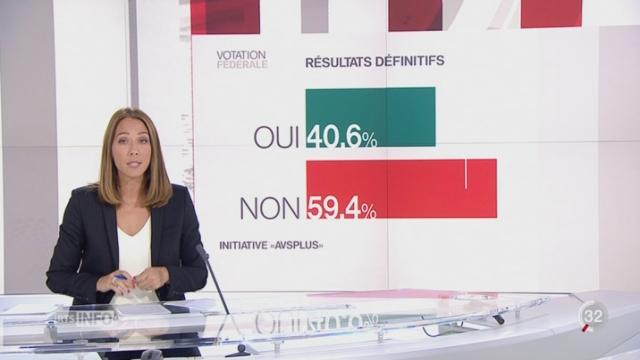 Votations fédérales - Non à AVSplus: le point avec Jennifer Covo [RTS]