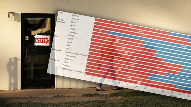 Les sondages de sortie des urnes ont montré un pays divisé. [Nancy Wiechec - Reuters - photomontage]