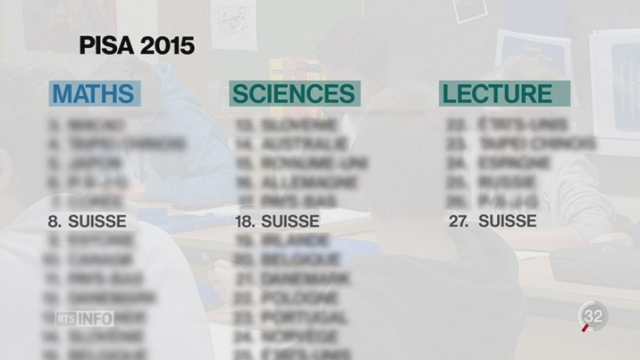 Les jeunes Suisses sont les meilleurs d'Europe en mathématiques selon l'étude PISA [RTS]