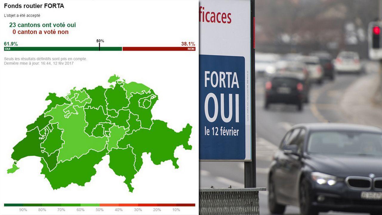 Le fonds routier FORTA a été accepté par 61,9% des votants. [Keystone]