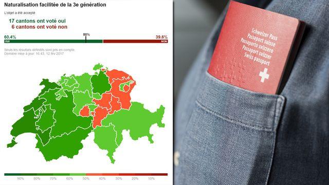 La naturalisation facilitée de la troisième génération a été acceptée par 60,4% des votants. [Keystone]