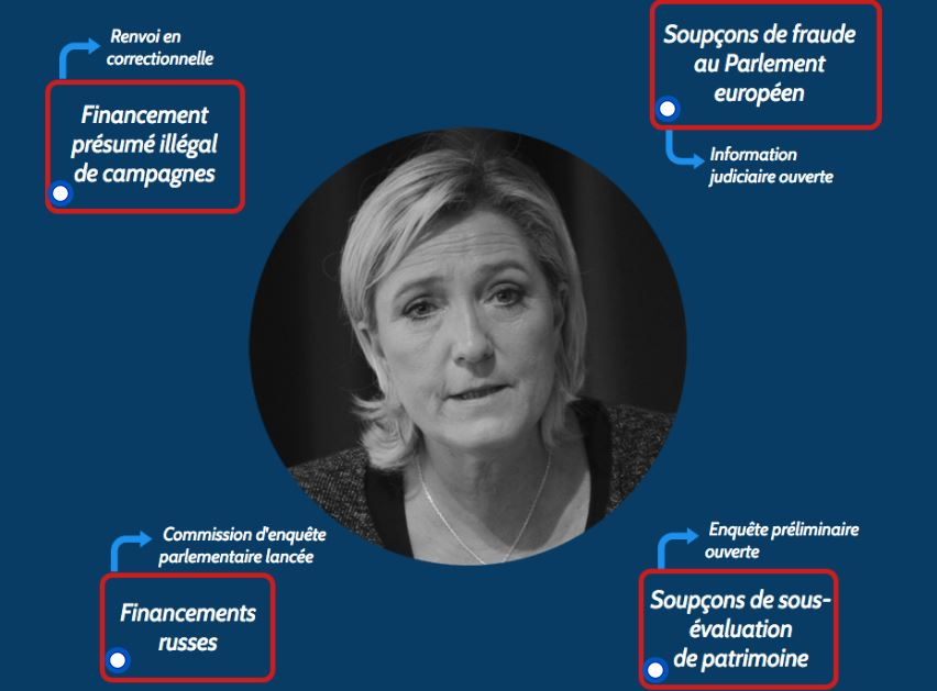 Les affaires qui entourent Marine Le Pen.
