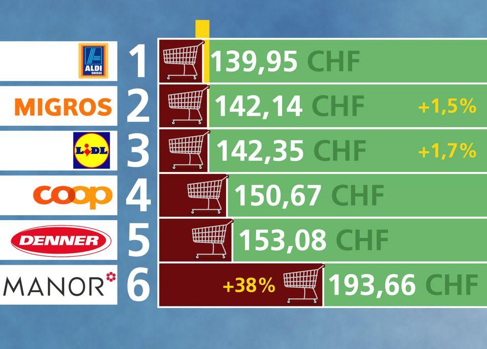La comparaison du prix d'un caddie dans 6 grandes enseignes de Suisse romande. [RTS]