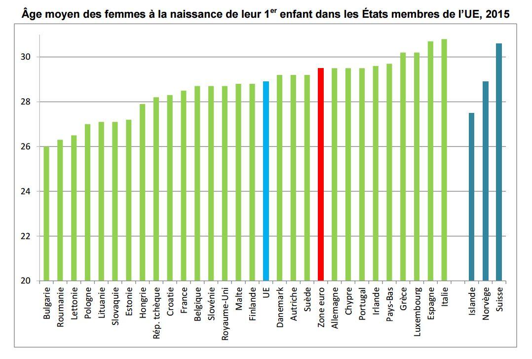 Les Femmes Ont Leur Premier Enfant Toujours Plus Tard En Suisse