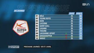 Football - Super League (25e j.): retour sur les autres matchs de la journée [RTS]