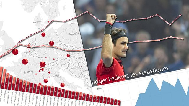 Les statistiques de Federer.