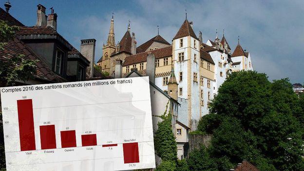 Un déficit de 74,1 millions pour le canton de Neuchâtel en 2016