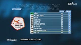 Football - Super League (31e j.): Thoune – Lucerne  (3-1) + résultats et classements de Super League et de Challenge League. [RTS]