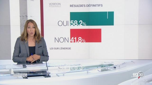 Loi sur l'énergie: les résultats détaillés par Jennifer Covo [RTS]