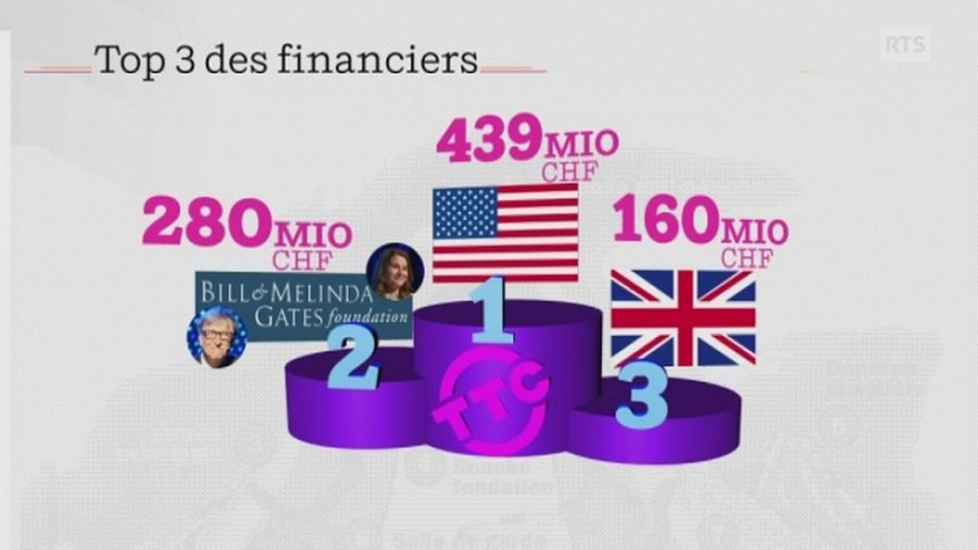 Le financement de l'OMS