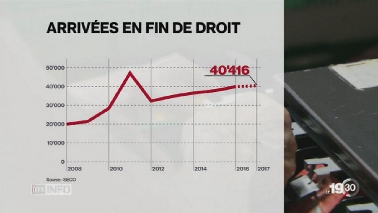 Le nombre de chômeurs en fin de droit ne cesse d'augmenter en Suisse [RTS]