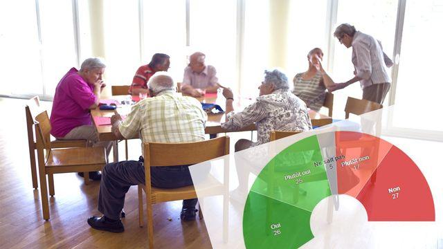 La réforme de la Prévoyance vieillesse 2020 serait acceptée à une courte majorité le 24 septembre, selon le second sondage SSR. [Martin Ruetschi - Keystone]