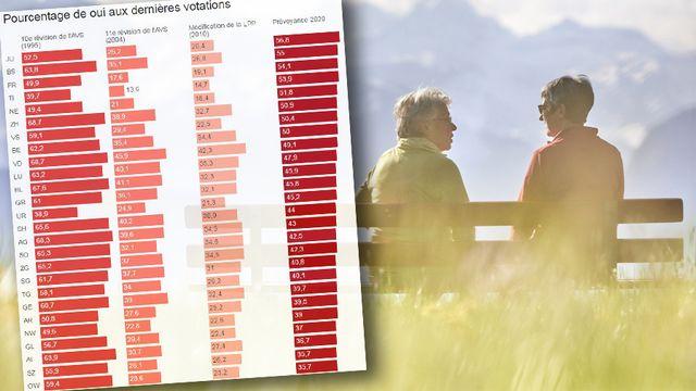 Le Jura est le canton suisse qui a accepté le plus largement la Prévoyance vieillesse 2020. [RTS - Keystone]