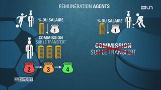 Hockey- Dossier: zoom sur le rôle des agents dans le marché des transferts [RTS]