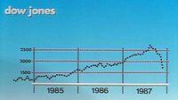 En automne 1987, la bourse américaine s'effondre...