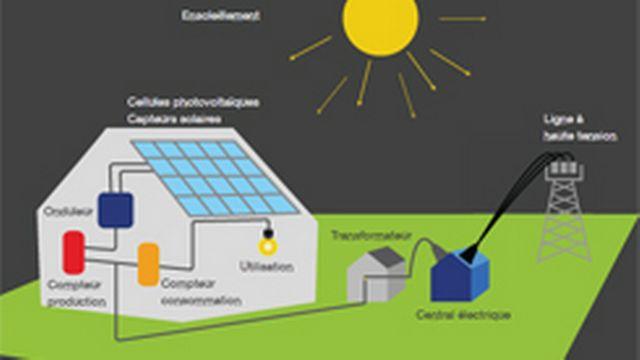 Fonctionnement d'une centrale photovoltaïque [RTS Découverte - RTS]
