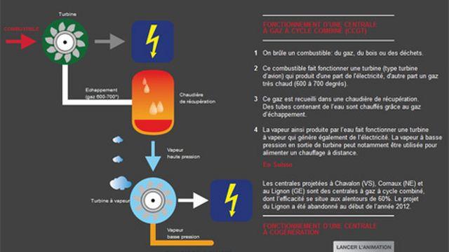 Le fonctionnement d'une centrale à gaz à cycle combiné [RTS Découverte - RTS]