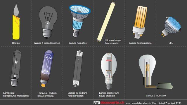Les LED [Thierry Vilbert - RTS Découverte]