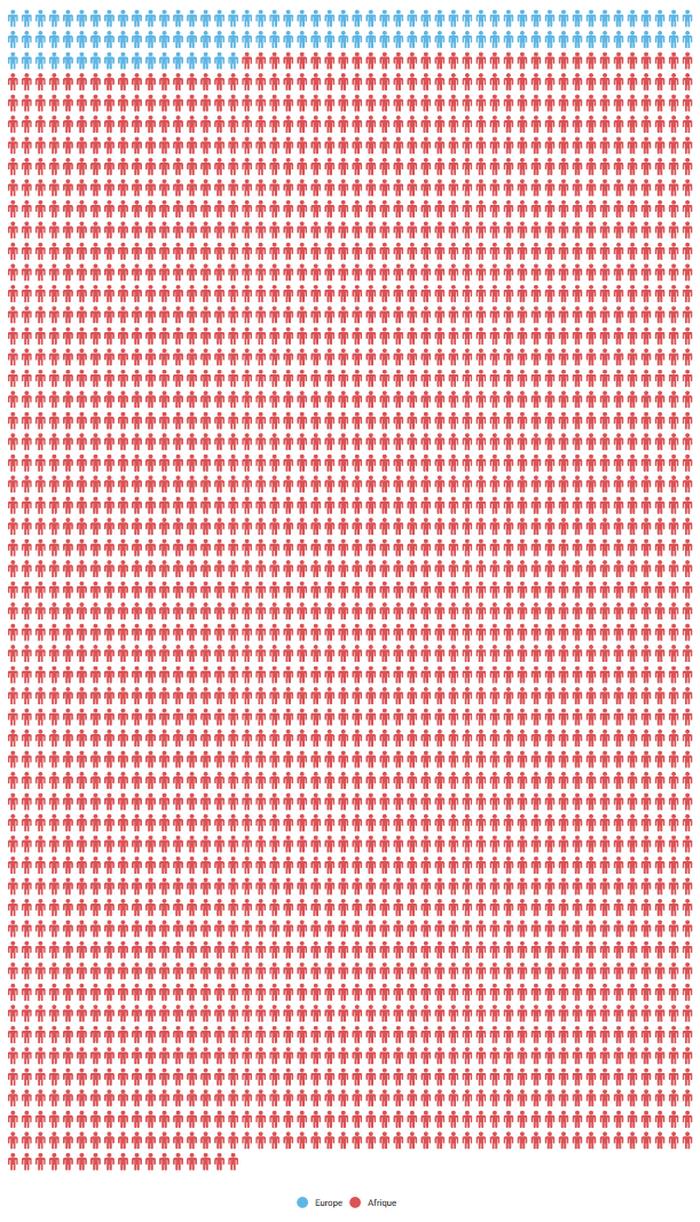 Le nombre de victimes de terrorisme en Afrique comparé à l'Europe