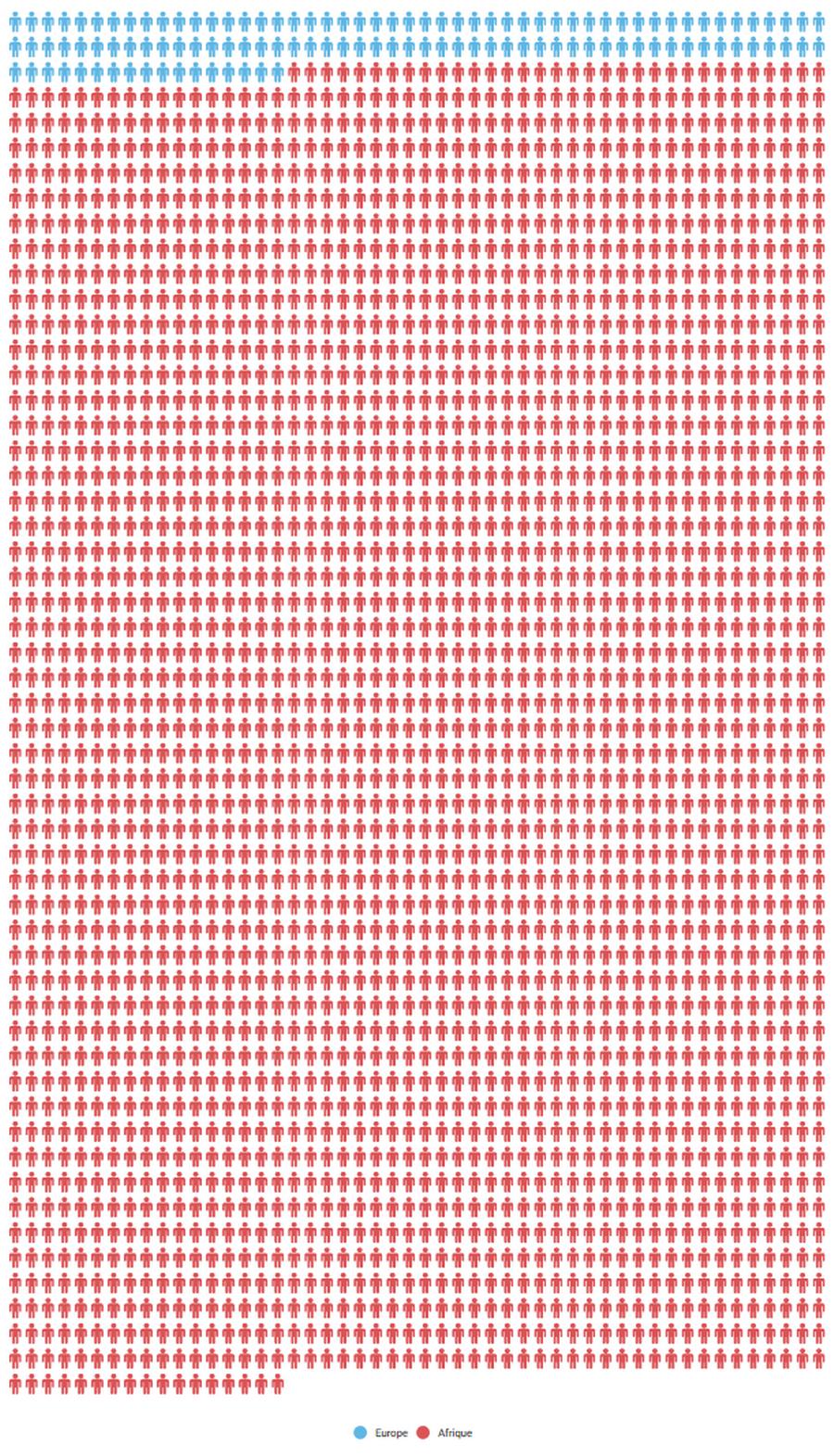 Nombre de morts depuis le 1er janvier 2017 dans des attaques terroristes en Europe (bleu) et en Afrique (rouge).