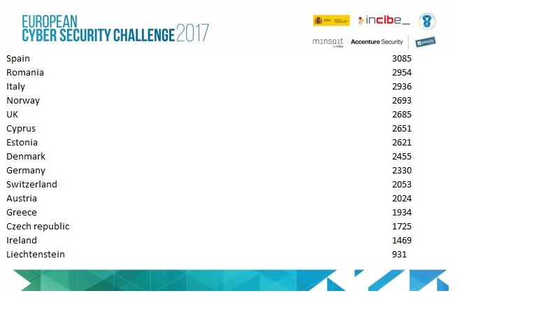 Les résultats de l'European Cyber Security Challange 2017.