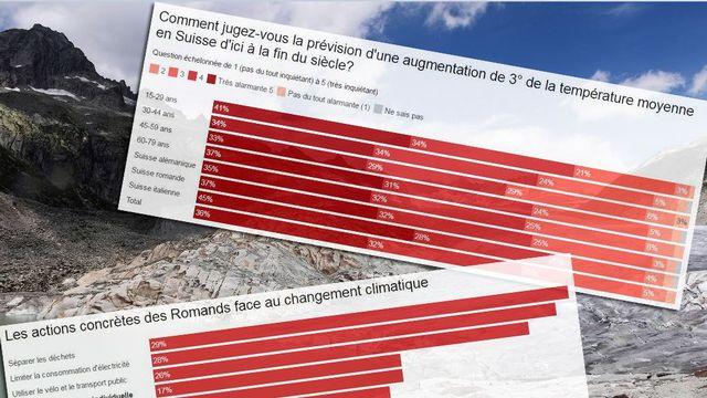 """Une étude commandée par la SSR et publiée mercredi à l'occasion de la soirée thématique """"Plus 3 degrés"""" montre que la population suisse perçoit les répercussions du changement climatique."""