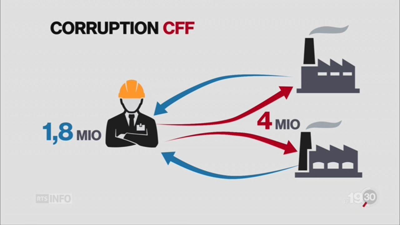 CFF: chef de projet accusé de corruption sous enquête pénale [RTS]