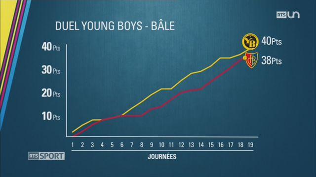 Football: Young Boys et Bâle réalisent une première moitié de saison exceptionnelle [RTS]