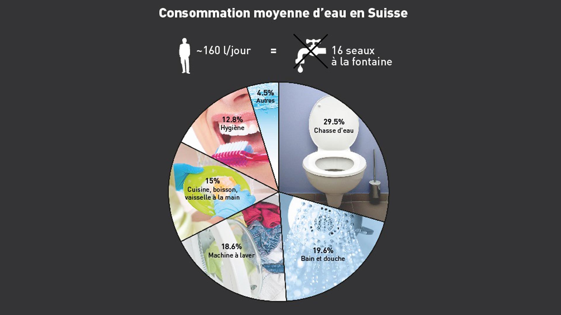Consommation Fontaine À Eau l'eau potable en suisse - rts.ch - l'eau