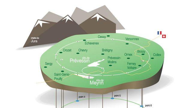 Le CERN et ses voisins [© voisins.cern]