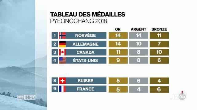 JO 2018: les derniers résultats notables de ce dimanche et le tableau des médailles final [RTS]