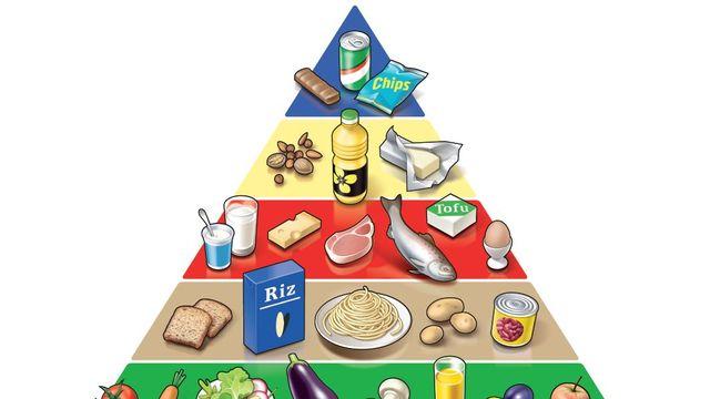 La pyramide alimentaire. [© Société suisse de Nutrition - OFSP / 2011]