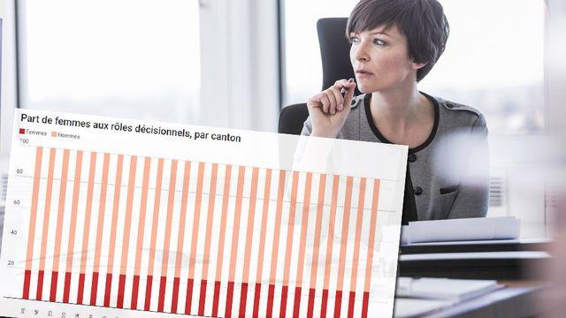 Environ 20% des postes de décision sont occupés par des femmes dans les entreprises établies en Suisse romande, contre 24,5% dans les entreprises alémaniques et 24,2% au Tessin (photo d'illustration). [AFP]