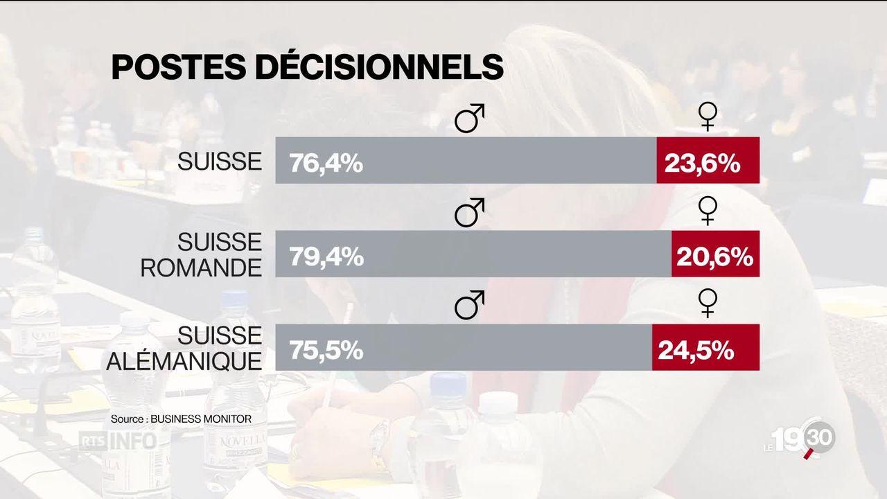 Un peu plus de 20% des postes décisionnels vont aux femmes en Suisse [RTS]