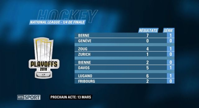 Les résultats de l'acte I des playoffs de National League. [RTS]