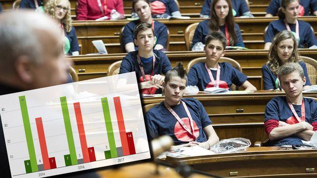 La politique suisse intéresserait de moins en moins les jeunes. [Keystone]