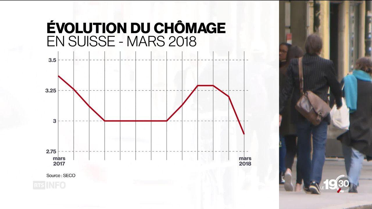 Net recul du chômage en Suisse, il tombe à 2,9% en mars 2018 [RTS]