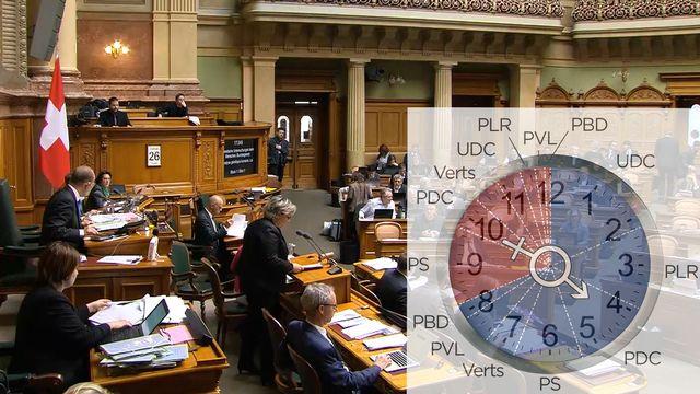 La répartition du temps de parole durant une heure de débat au Conseil national. [RTS]