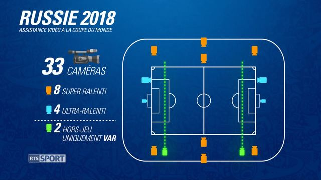 Récapitulatif sur le fonctionnement du VAR pendant la Coupe du monde [RTS]